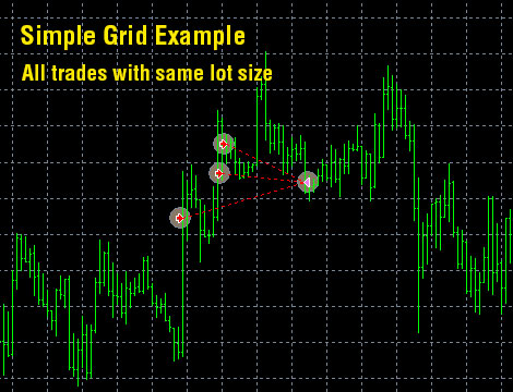 Simple grid ea forex